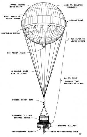 Fu-Go Balloon Bombs (11 secret weapons developed by Japan